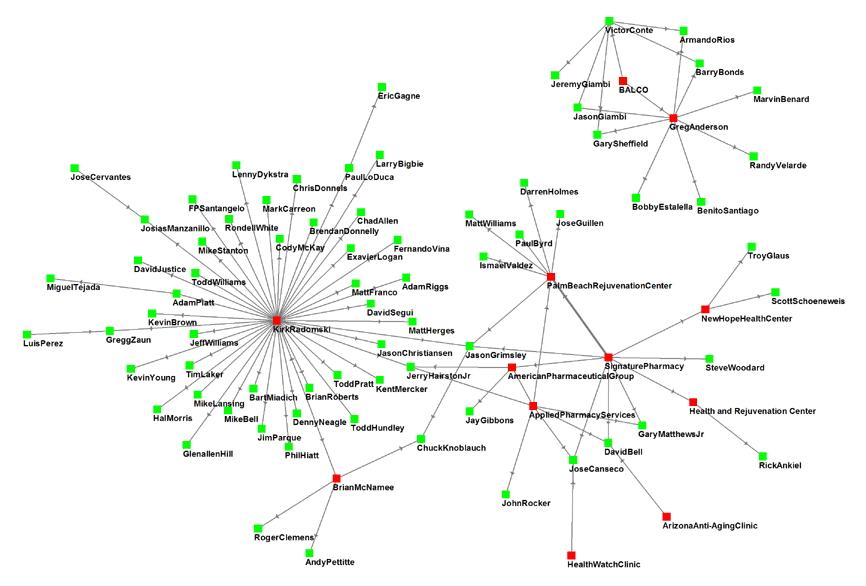 Cs 424 week 8 big list of analysis tools at httpenpediawikisocialnetworkanalysissoftware httpkdnuggetssoftwarevisualizationml ccuart Gallery