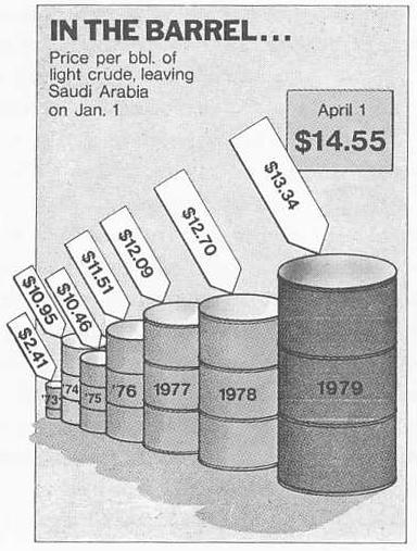 Oil Prices Represented as Barrels