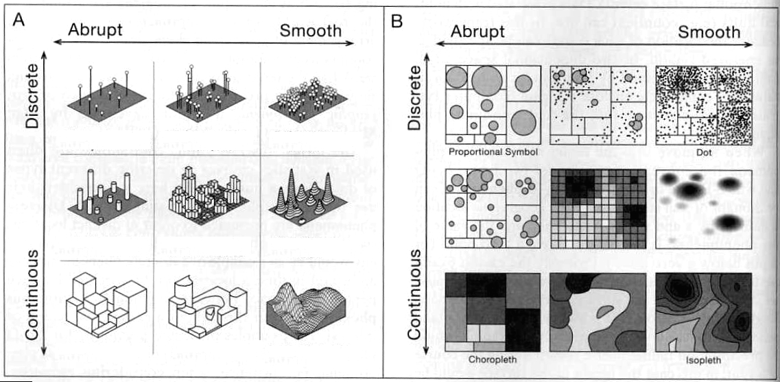 Discrete-Continuous / Abrupt-Smooth Phenomena