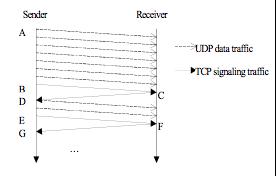 Reliable Blast UDP