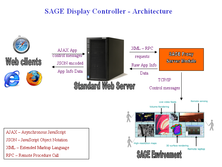 SAGE Display Controller - Architecture