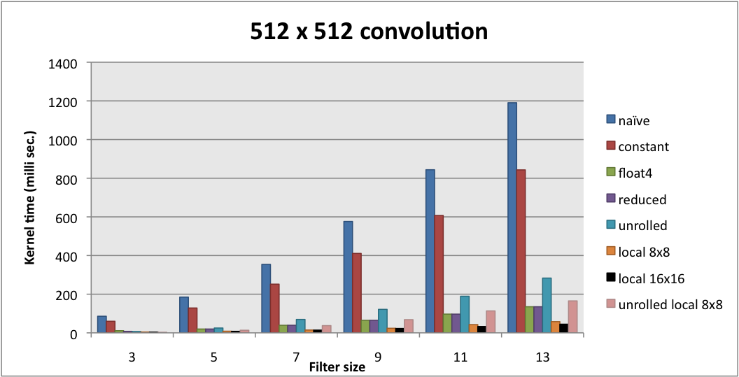 A study of OpenCL image convolution optimization